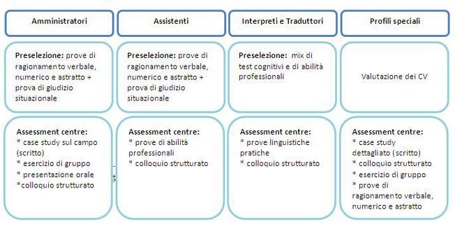 schema procedure di selezione concorsi EPSO