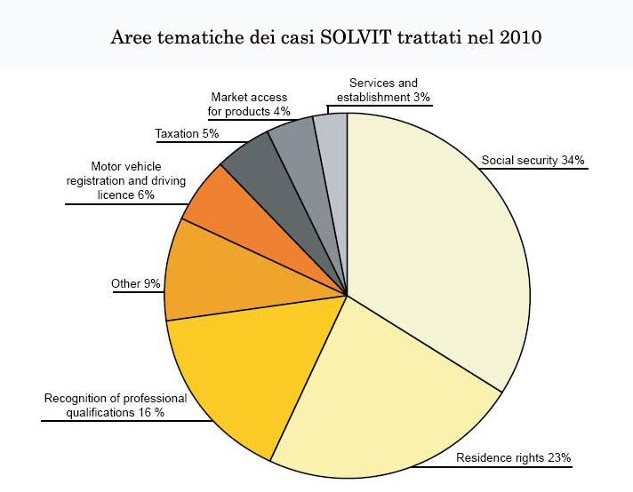 Solvit 2010 - Settori