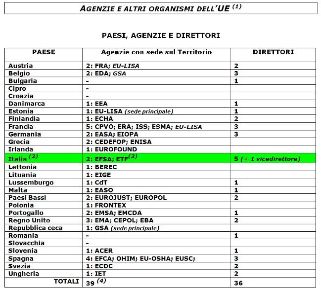 agenzie europee - tabella