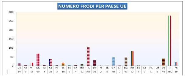 Colaf%2C frodi UE 2013