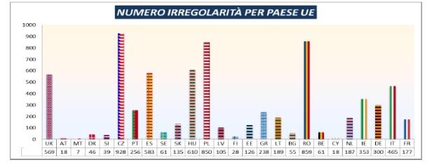 Colaf%2C irregolarità UE 2013
