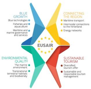 Eusair - 4 pilastri
