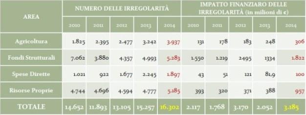 Relazione COLAF 2014 - Tabella UE