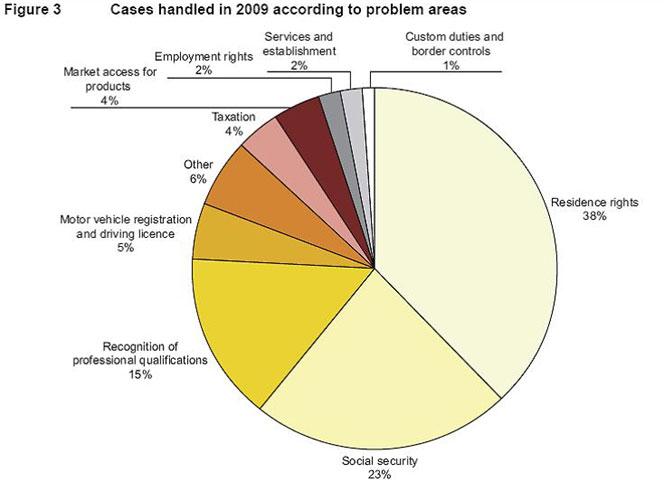 Rapporto 2009_settori